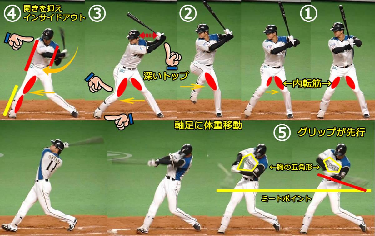 野球スイングのインパクト